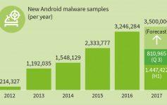 nouveaux malwares