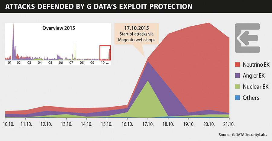 Infographic-Exploit-Magento-10-2015-EN-web